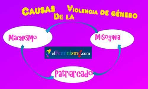 causas-de-la-violencia-de-genero