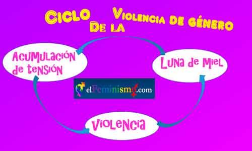 ciclo-de-la-violencia-de-genero