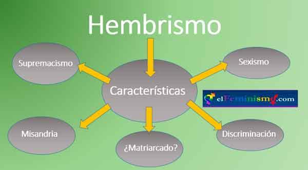 hembrismo-caracteristicas