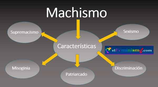 machismo-caracteristicas