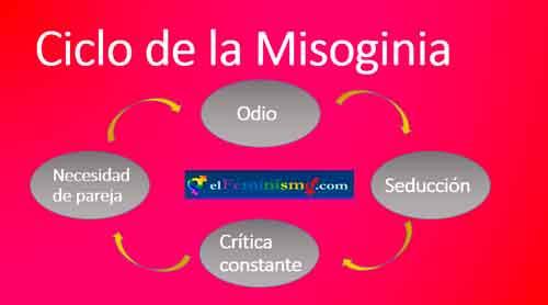 misoginia-ciclo