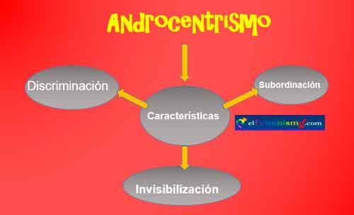 caracteristicas-del-androcentrismo