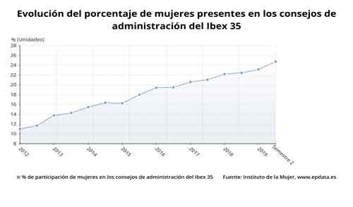 datos-evolucion-techo-cristal-porcentaje-mujeres-en-ibex-32_