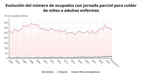estadisticas-empleo-tiempo-parcial-mujeres-versus-hombres