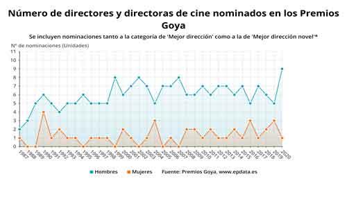estadisticas-premios-goya-direccion-cine-mujeres-versus-hombres